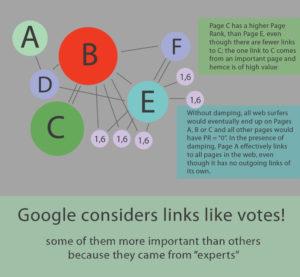 Google PageRank Graphic