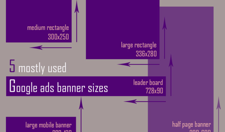 5 mostly used Google ads banner sizes