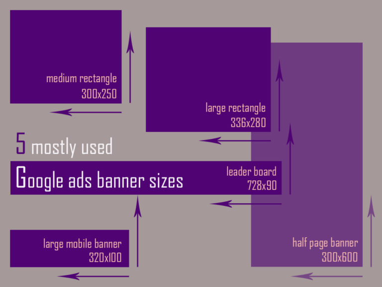 5 Mostly Used Google Ads Banner Sizes Some More Tips