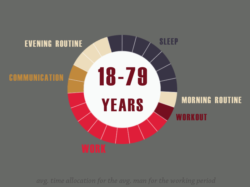 working hours spent for life